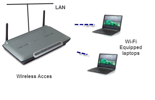 Wi-Fi-Networking