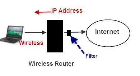 Troubleshooting Home Network and Internet Connection Problems