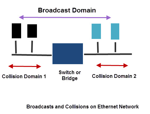 broadcasts-collisions-ethernet