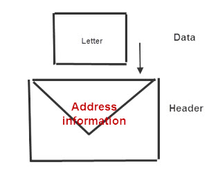 data-envelope