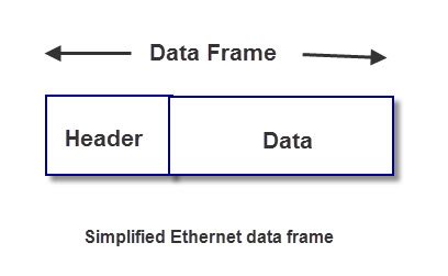 simple-ethernet-data-frame