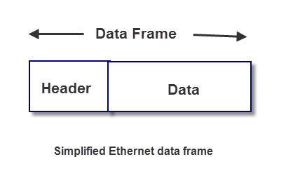 simple-ethernet-data-frame