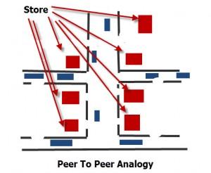 peer-peer-analogy