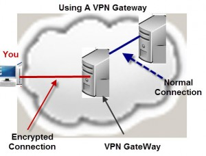 VPN-Gateway Connection