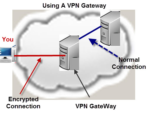 VPN-Gateway Connection