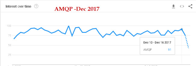AMQP-trend