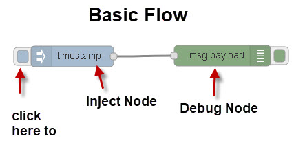 Basic-Flow-node-red