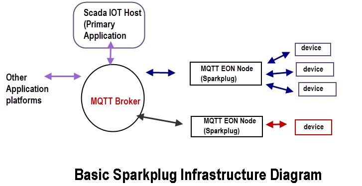 Basic-Sparkplug-Infrastructure