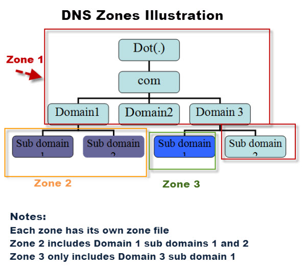 dns-zones-illustration