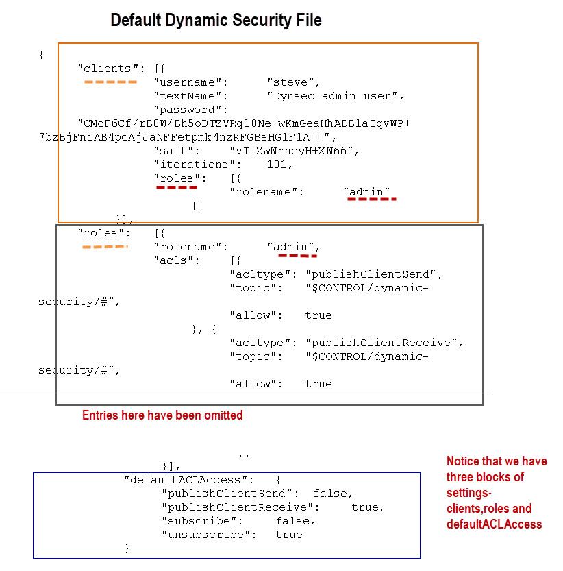 Default_Dynamic_Security_File
