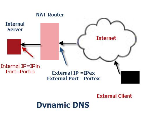 how to make ip address dynamic