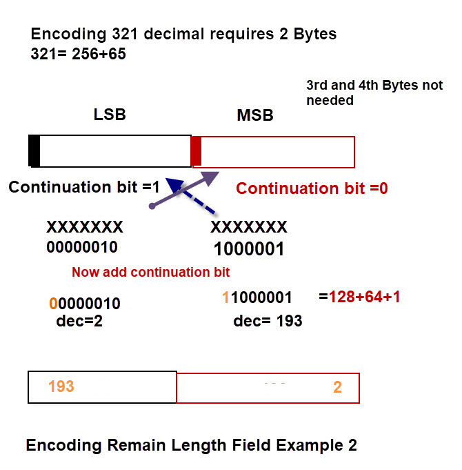 Encoding-Remaining-Length-Field-2