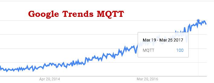 Google-Trends-MQTT