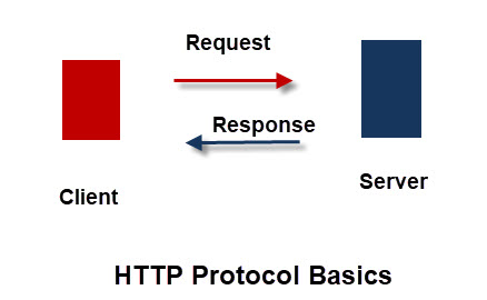 HTTP-Protocol-Basics