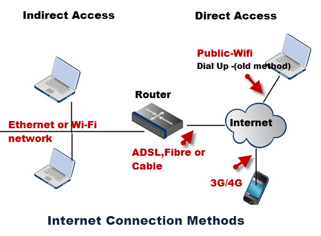 internet-connection-methods