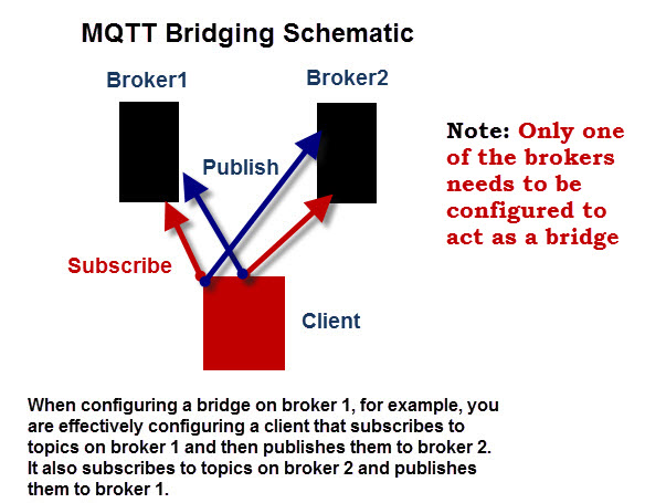 MQTT-Bridging-Schematic