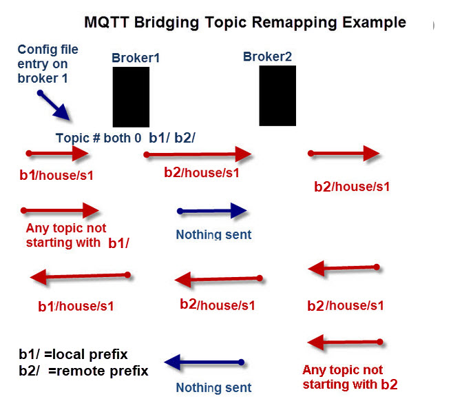 MQTT-Bridging-topic-Remapping-Example