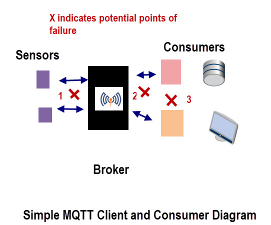 MQTT-Mesaage-delivery-diagram