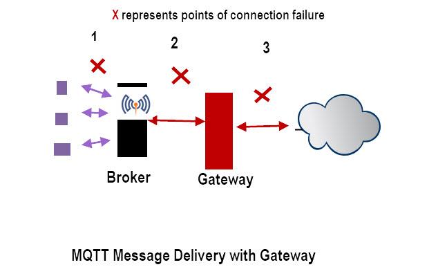MQTT-Message-Delivery-Gateway