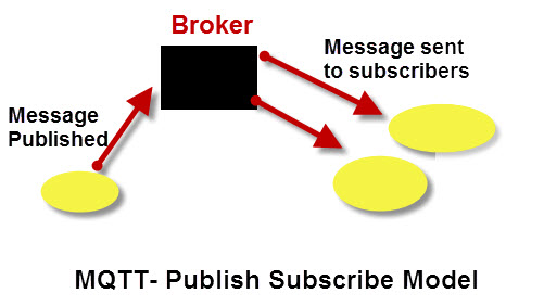 MQTT- Publish-Subscribe-Model