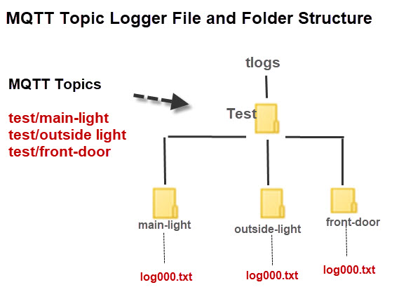 MQTT-Topic-Logger File-Folder-Structure