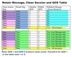 mqtt-qos-retain-clean-session-table