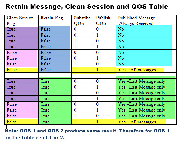 mqtt-qos-retain-clean-session-table