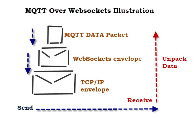 MQTT-websockets-illustration
