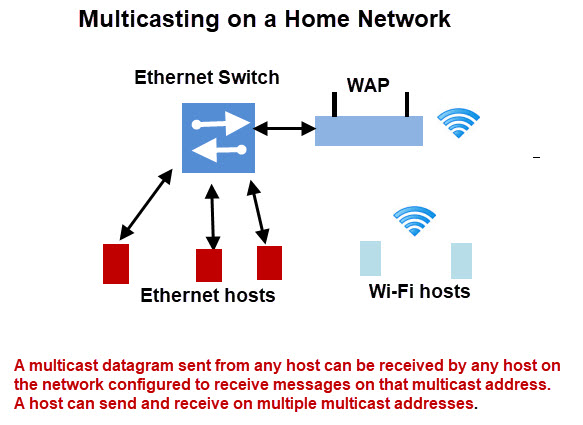 Multicasting-Home-Network