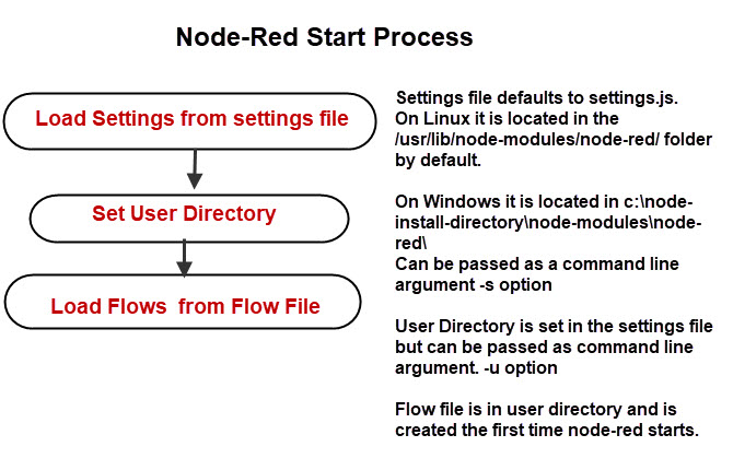 Node-Red-Start-Process