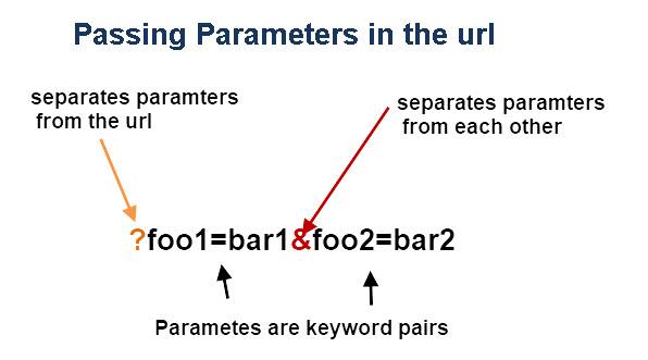 Passing-parameters-url