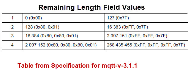 Remaining-Length-Field-Values