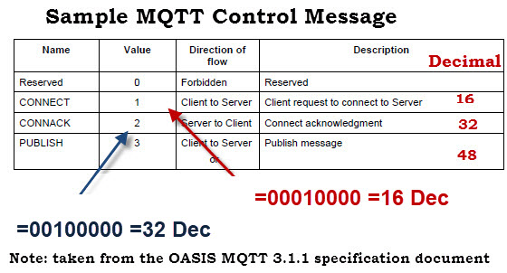 Sample-MQTT-Control-Message