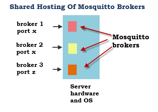 Shared-Hosting-Mosquitto-Brokers