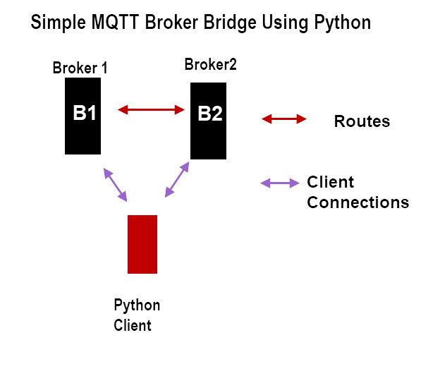 Simple-MQTT-Bridge-Python