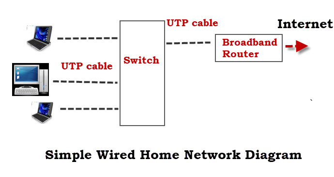 Simple Wired Home Network Diagram how to set up a home network beginners guide home network wiring diagram at webbmarketing.co