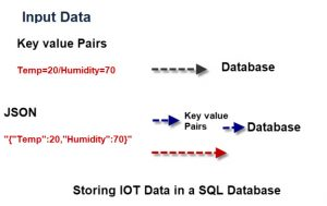 Storing-IOT-Data-SQL-Database