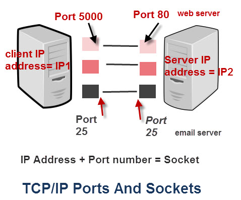 Socket tcp ip