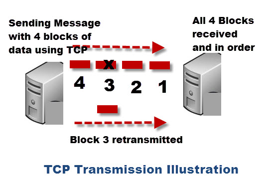 tcp-transmission-illustration