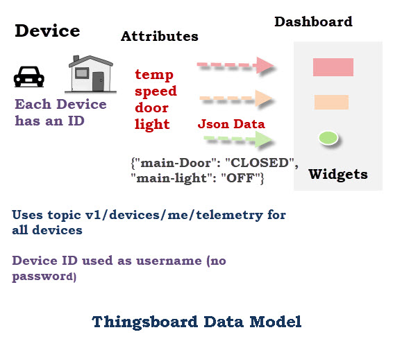 Thingsboard-Data-Model