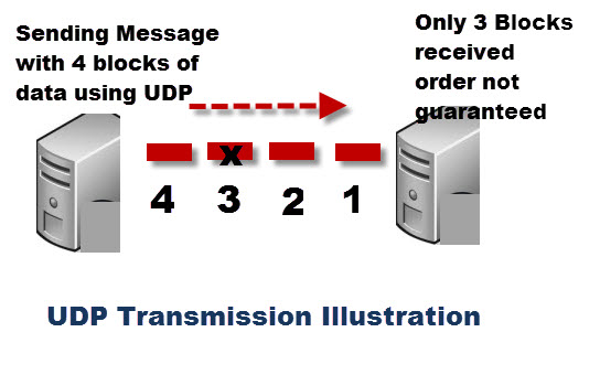udp-transmission-illustration