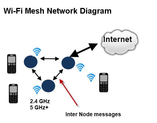 Wi-Fi-Mesh-Network-Diagram.jpg