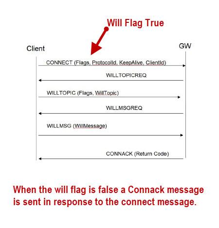 Will-flag-diagram-mqtt-sn