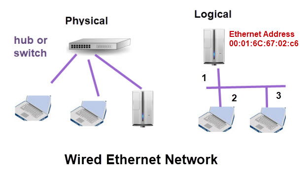 Wired--Ethernet-network