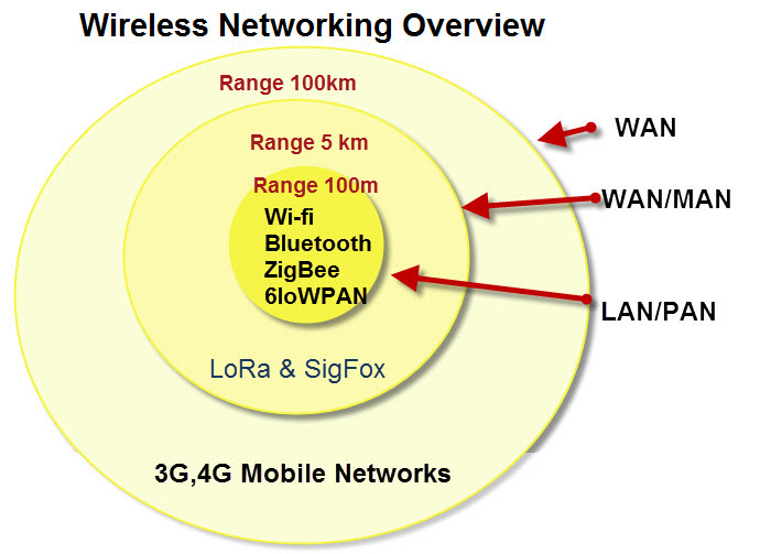 Wireless-Networking-Overview