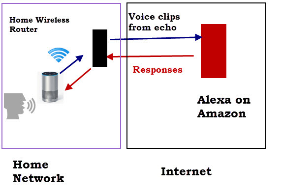 amazon-echo-works