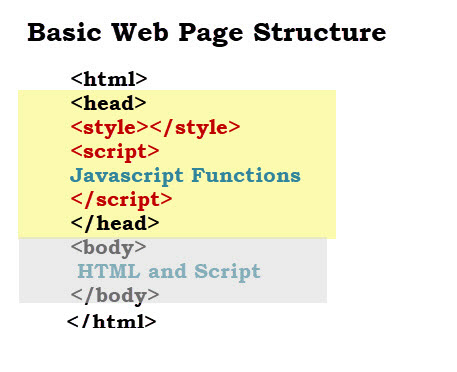 How do html, css and javascript work together? Itonlinelearning.