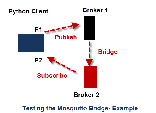 Mosquitto MQTT Bridge-Usage and Configuration