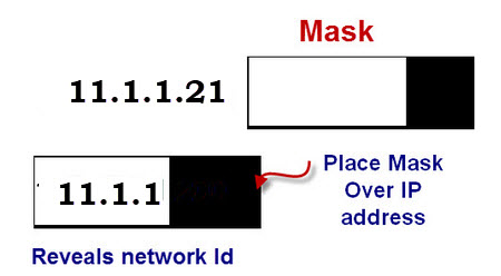 Subnetting and Subnet Masks Explained