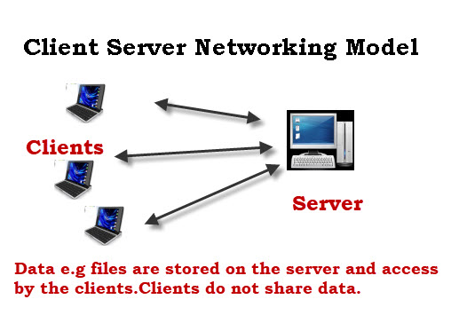 client-server-networking